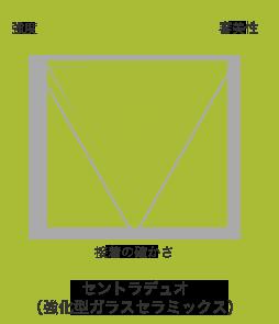 セントラデュオ(強化型ガラスセラミック)